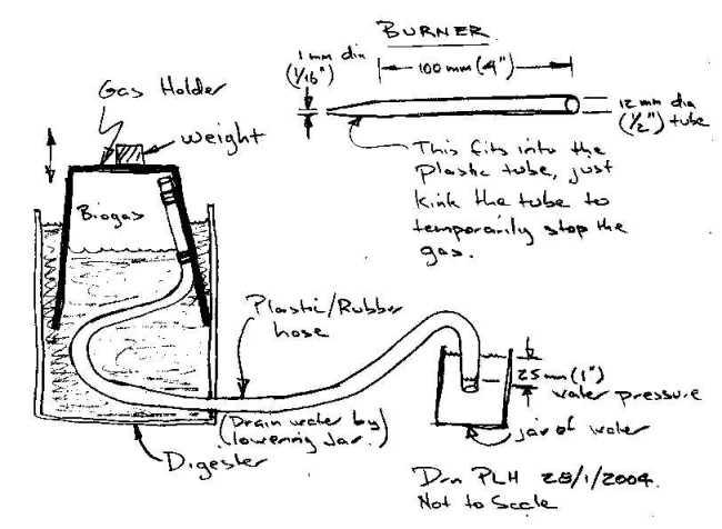 gobar gas plant design pdf