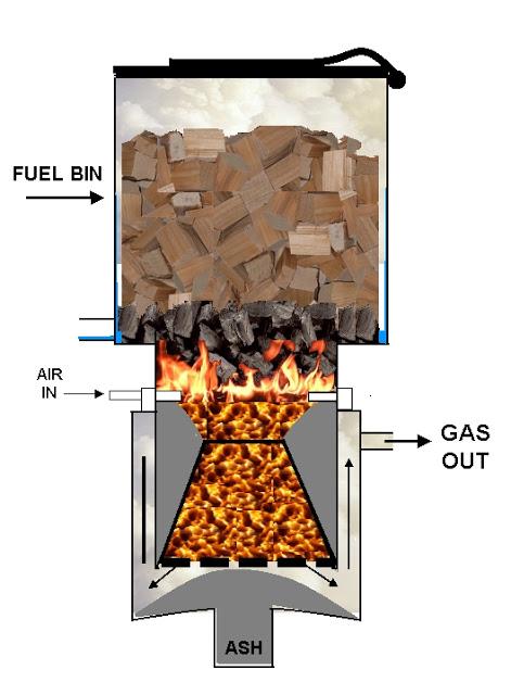 index of file energie biomasse bois gazogene images. Black Bedroom Furniture Sets. Home Design Ideas